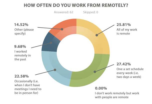 All my work is remote (26%), On a set schedule every week (27%), Occasionally (23%), Don't work remotely, but with remote people (0%), I worked remotely in the past (10%), Other (15%)