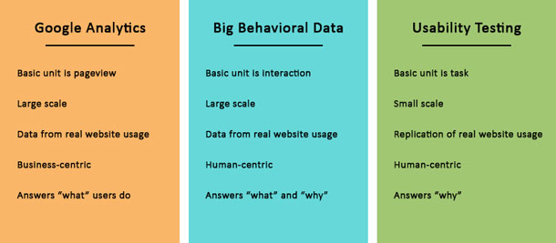 A chart comparing 3 types of data (Google Analytics, big behavioral data, and usability testing) on a variety of characteristics: the basic measurement uint, scale, type of data, human or business-centric and what answers it provides.