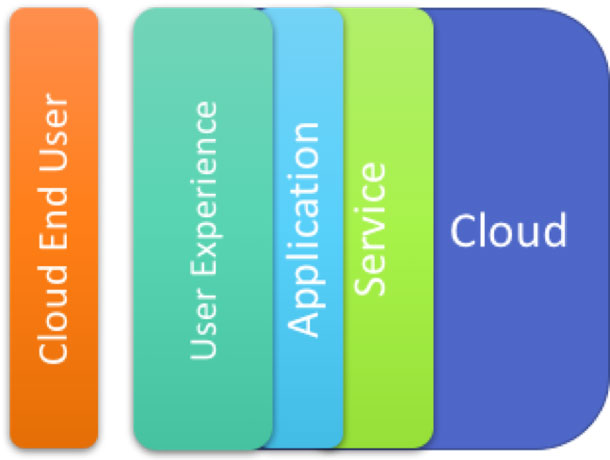 An image that shows the layers of a cloud user experience: the cloud, the service, the application, and the user experience.