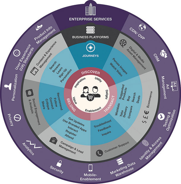 Image of diagram showing enterprise services, business platforms, and customer journeys that enable customers to discover, belong, and transact through marketing channels.