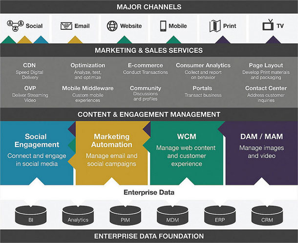 Image of diagram displaying enterprise data systems, content & engagement management tools, as well as marketing & sales services layers that must come together to support marketing efforts across social, email, web, mobile, print & tv channels