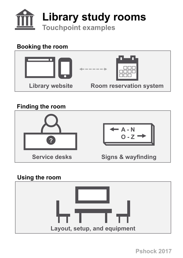 Diagram of physical and digital touch points involved in using a library study room: Booking the room (Website reservation system), finding the room (service desks, signs), using the room (layout, setup, equipment)