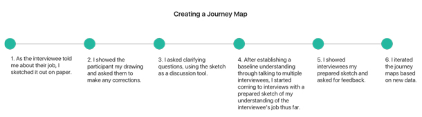 Flow chart of journey map process, with 6 steps