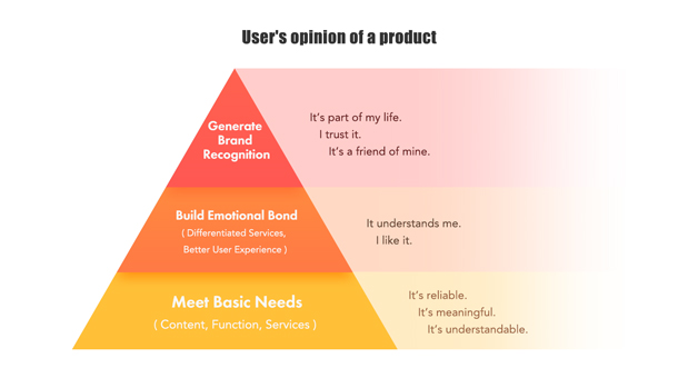 Pyramid diagram of how brand loyalty is built and how a user's mindset towards a product can change over time