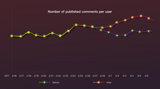 A graph showing an increase in the number of published comments per user.