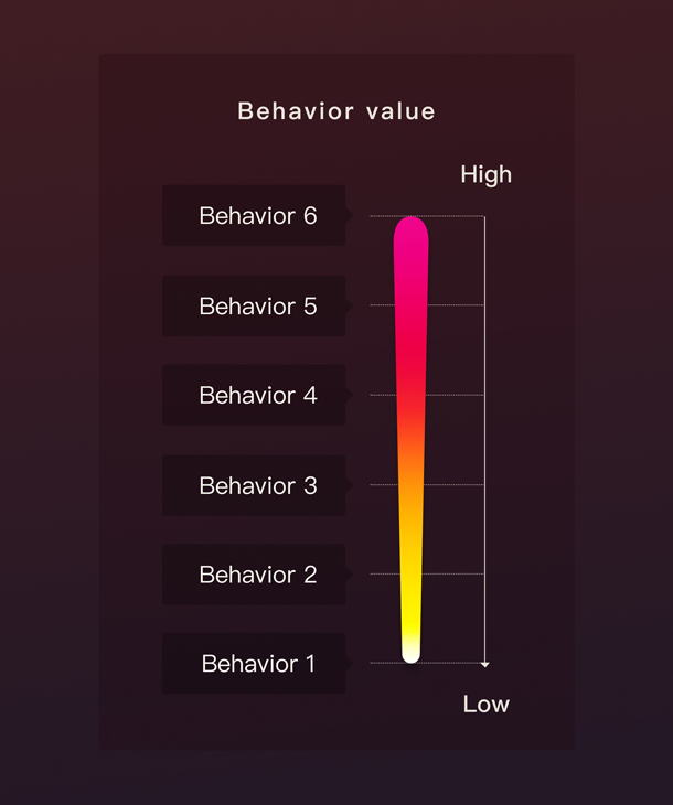 An image demonstrating that behaviors vary in value