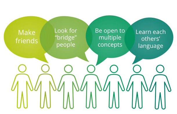 Diagram with speech bubbles that say: make friends, look for bridge people, be open to multiple concepts, learn each other's language