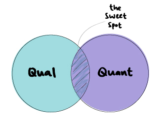 A circle that says qual and a circle that says quant intersect. The intersection is called the sweet spot.