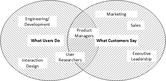 """Venn diagram with two overlapping ellipses marked """"What users do"""" and """"What customers say"""" respectively. In the """"What Users Do"""" circle are Engineering/Development, Interaction Design, User Researchers, and Product Mangers. In the """"What Customers Say"""" circle are Product managers, User Researchers, Marketing, Sales, and Executive Leadership."""