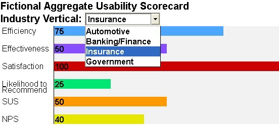 This screenshot of the UXChart app shows a horizontal bar chart. The bars indicate the average score for each of the following dimensions of measured usability: efficiency, effectiveness, satisfaction, likelihood to recommend, SUS and NPS. The UXChart can be updated by selecting an industry vertical from a dropdown menu at the top.