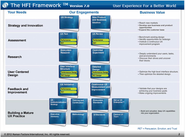 The Framework lists organizational needs on the left (Strategy and Innovation, Assessment, Research, UCD, Feedback, and Improvement). In the center are the types of engagement by HFI (UX Strategy, UX Review, Ecosystem Research, and User Interface Structure). On the right are business values gained by each of the engagements.