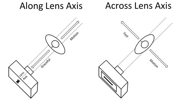 Two diagrams showing motion of a person along and across the lens axis