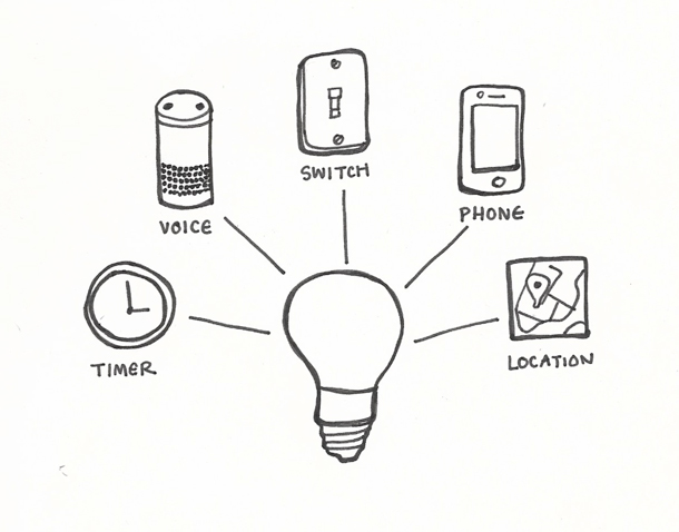 A diagram of a light bulb connected to a timer, voice, a switch, a phone, and a location.