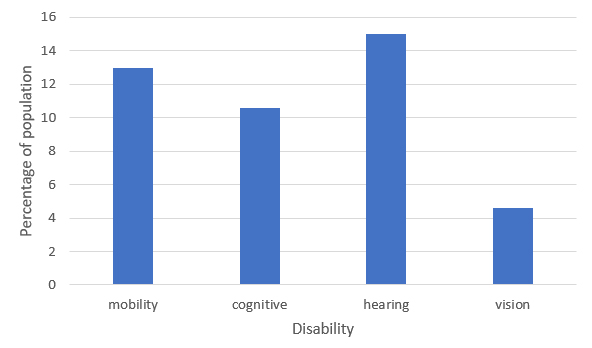 Chart showing the percentage of people with disabilities. From greatest to least, the highest percent is hearing, followed by mobility, cognitive, and then vision.