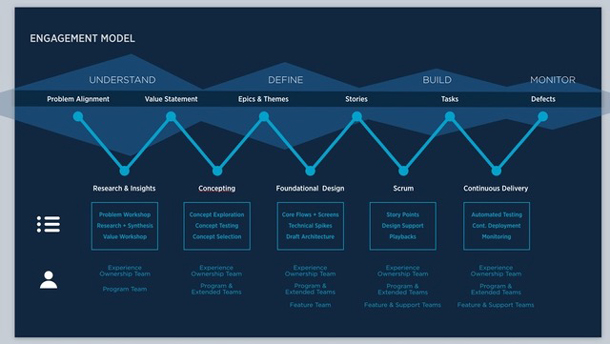 USAA Engagement Model demonstrates iterative phases involving technology development.