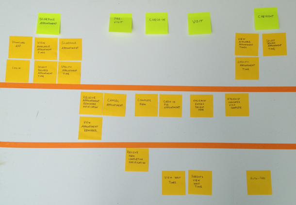 Photo of many sticky notes arranged in wide rows grouped by potential outcome