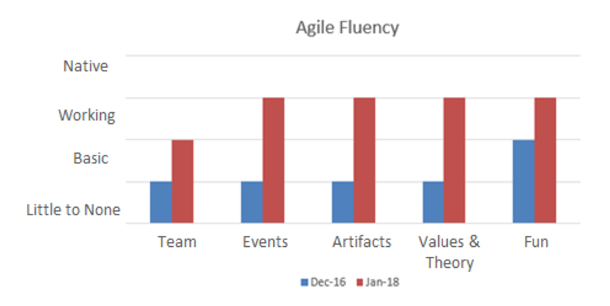 Chart showing Agile fluency from December 2016 to January 2018.