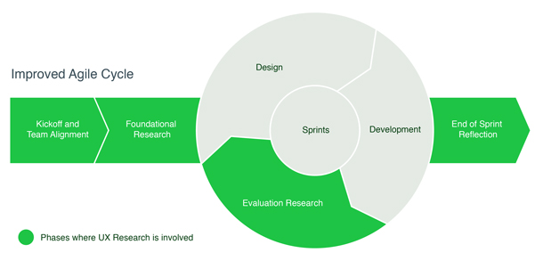 Diagram of new research/development process shows foundational research before development and evaluation research during development.