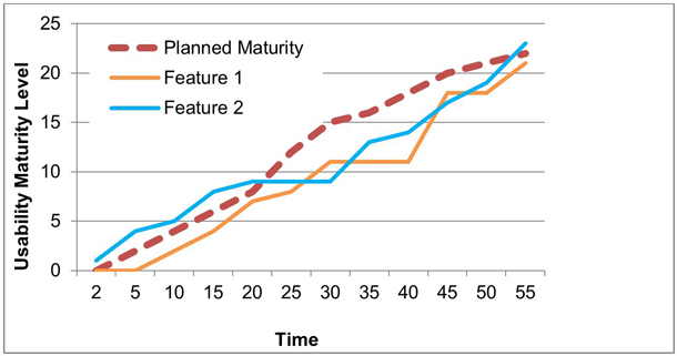 A time series graph including Planned Maturity, Feature 1, and Feature 2 lines. X axis is usability maturity level; Y axis is time.