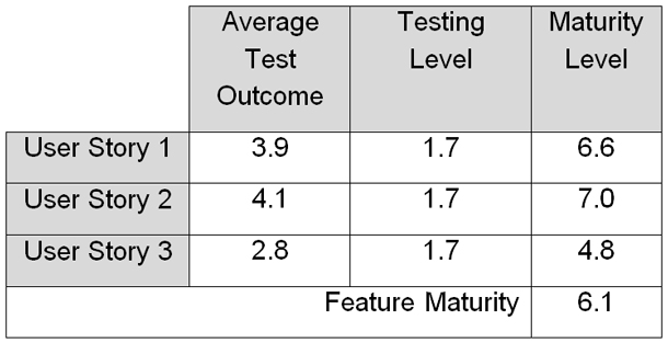 Calculating the maturity levelThe next step in calculating the maturity level is to multiply the testing outcome by the testing level (see Figure 10). Finally, you would average the maturity levels for all the user stories to calculate the feature level maturity level.