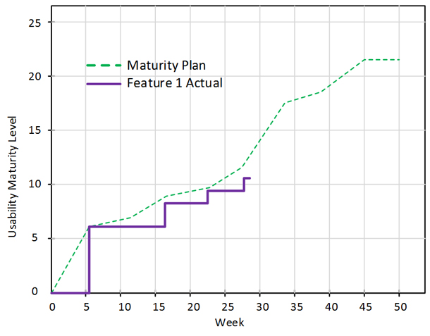 a line graph showing the scores of a feature against the goals of the usability maturity plan.