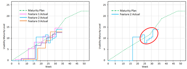 two different graphs showing scores against the usability maturity plan