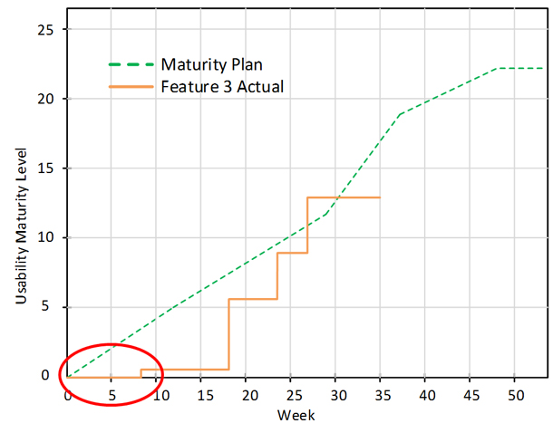 a line graph mapping the usability scores against the maturity plan, with a circle around weeks 0-10 demonstrating a flat curve.