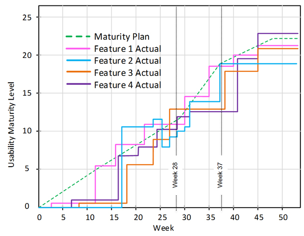 a line graph showing the usability scores of 4 features against the maturity plan.
