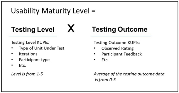 a framework for calculating usability maturity levels.