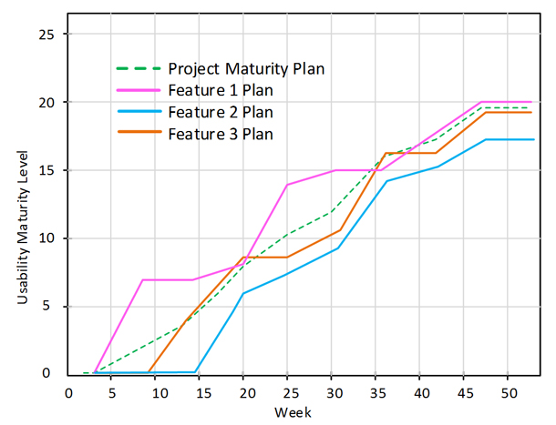 Example of a usability maturity plan