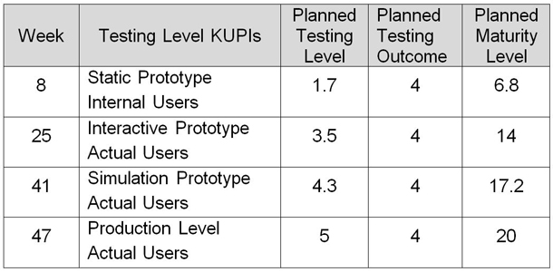 Example of testing level KUPIs for Project Planning