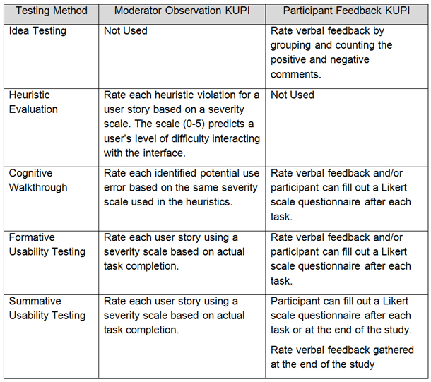 Usability testing methods and measuring outcomes