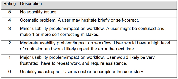 Usability rating scale for heuristic evaluations