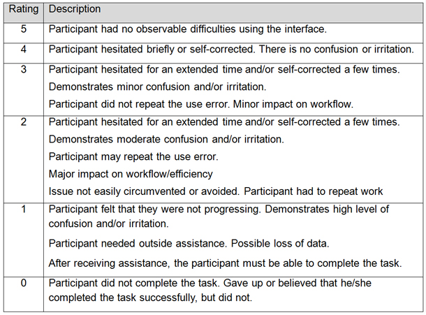 Usability rating scale for usability testing
