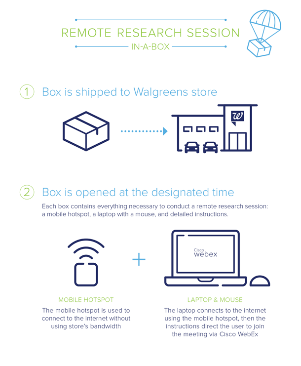 Illustration of four steps showing how the box is shipped and opened at the store and equipment is connected.