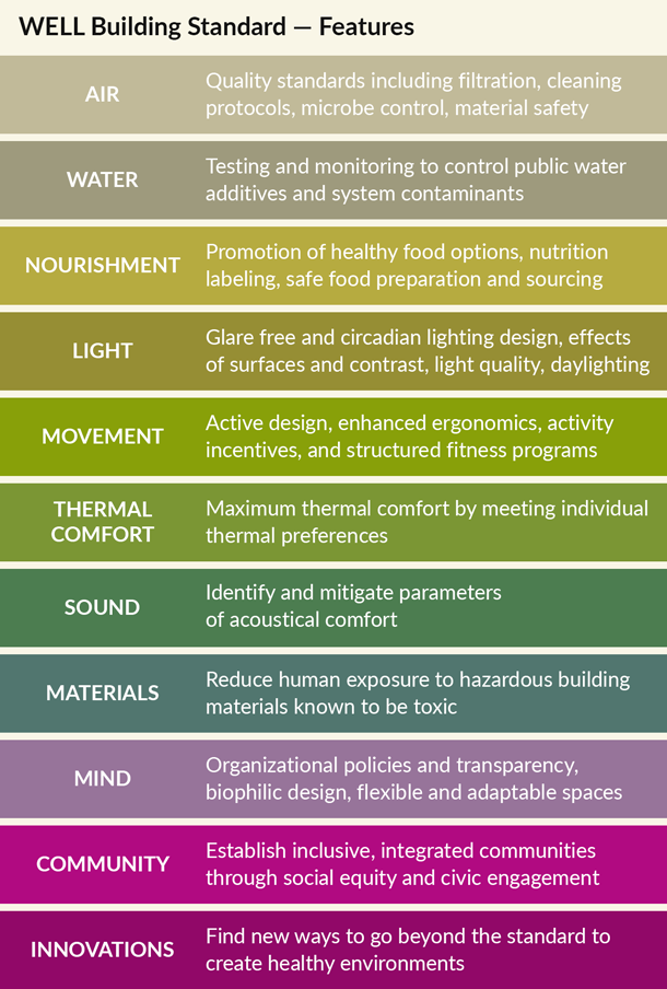 Infographic showing the features of a WELL building.