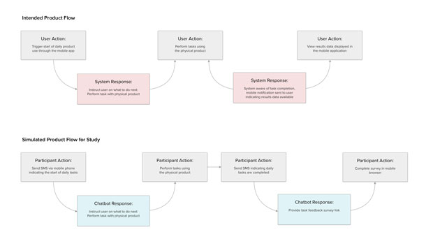 A diagram showing a series of user/participants actions/triggers that flow to system/chatbot responses.