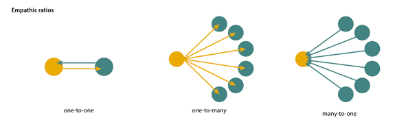 Diagrams of one-to-one, one-to-many, and many-to-one empathic ratios with arrows showing the movement of empathy/information