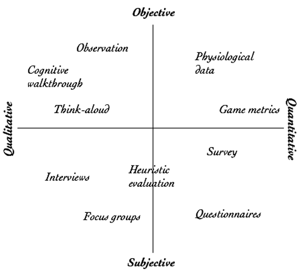 """A diagram compares UX research methods on an XY axis where """"Objective"""" and """"Subjective"""" are on the Y axis and """"Qualitative"""" and """"Quantitative"""" are on the X axis. While many methodologies are shown, """"game metrics"""" is shown as being very quantitative and closer to """"Objective"""" than """"Subjective."""""""