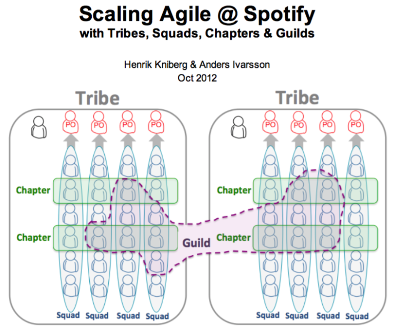A diagram with two large groups, called tribes. Guild members belong to different chapters within different tribes.