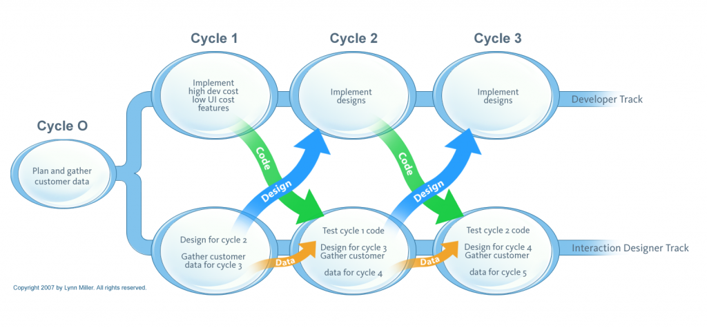 A process diagram of dual track agile/UX work cycles.