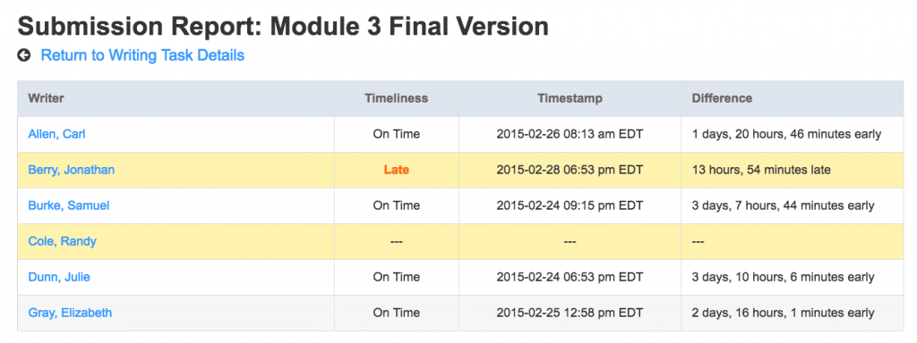 List of student names, if late or on time, time of submission and submission time relative to due time.
