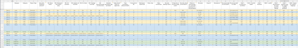 Spreadsheet shows some categories of analysis.