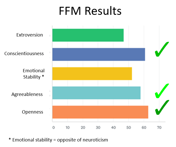 Bar chart showing the top 3 characteristics to be openness, conscientiousness, then agreeableness, followed by emotional stability, then extroversion.