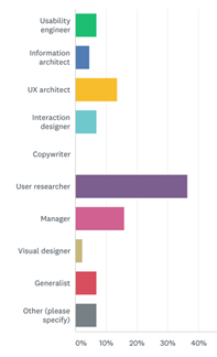 """Most of the respondents were user researchers followed by managers, UX architects, usability engineers, generalists, """"others,"""" interaction designers, information architects, and finally visual designers."""