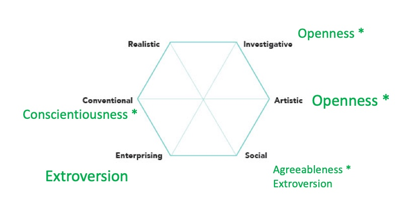 A hexagon with each side labeled with the RIASEC personality types in relationship to the FFM model personality types. Openness, Conscientiousness, and Agreeableness all have asterisks.