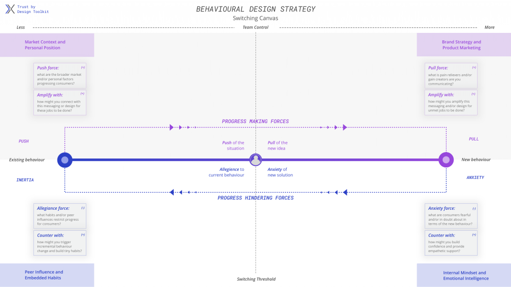 A customizable worksheet representing Progress Making Forces–the push of the situation (Market Environment and Organisation Position) towards the pull of the new idea (Brand Strategy and Product Marketing)–and the Progress Hindering forces–anxiety of the new solution (Internal Mindset and Emotional Intelligence) working against the inertia of allegiance to current behavior (Peer Influence and Embedded Habits).