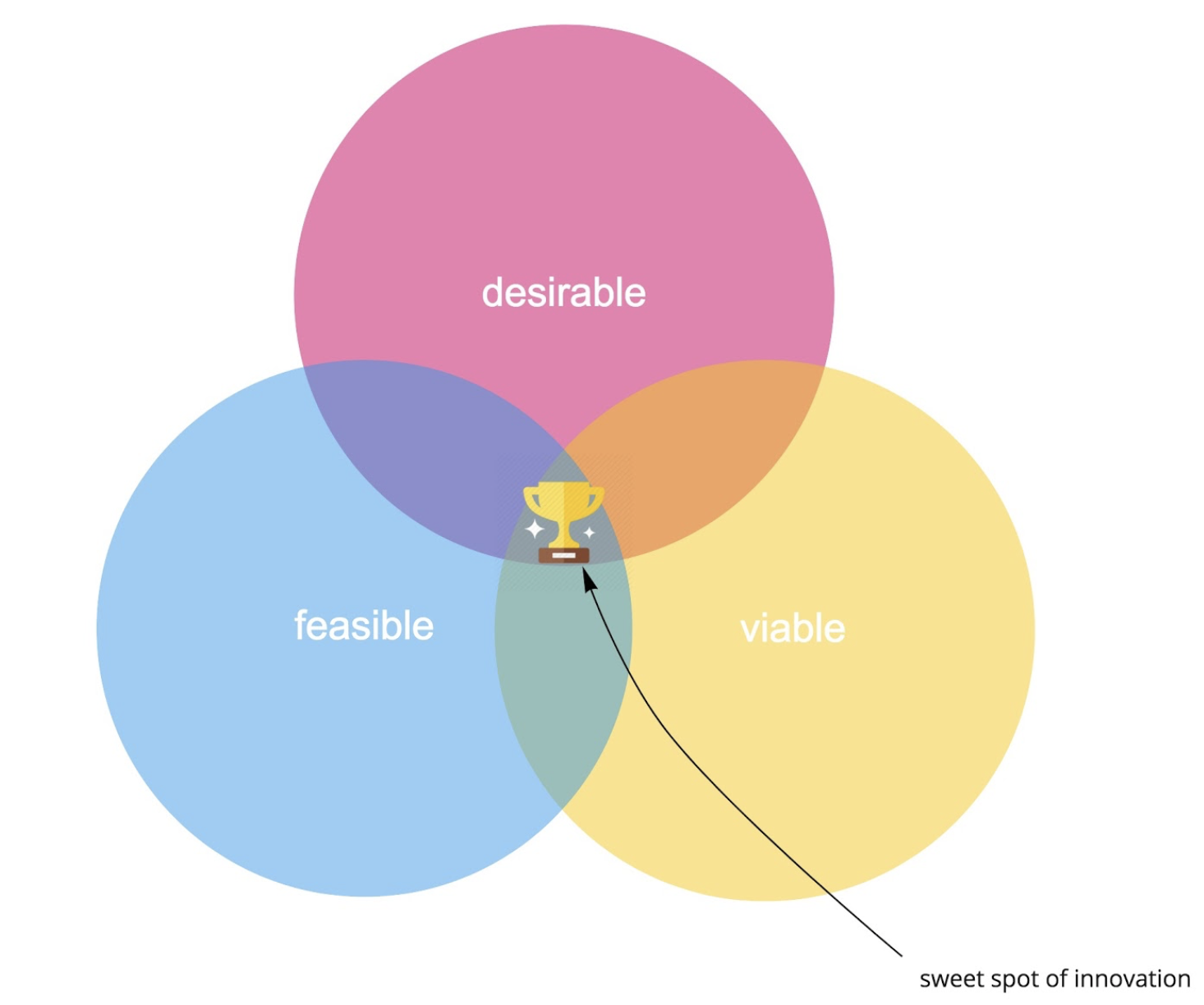 """Venn diagram with desirable, feasible, and viable overlapping to show the """"sweet spot of innovation."""""""