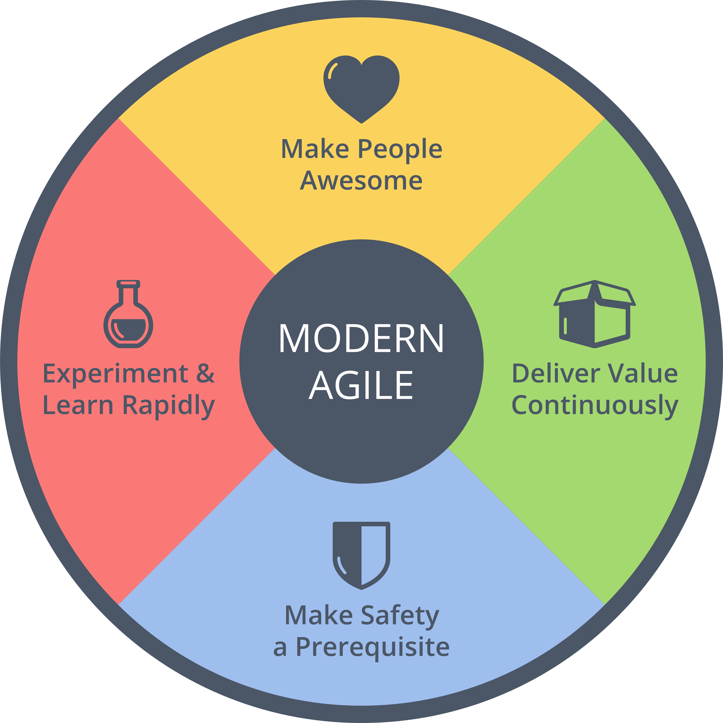 """Circle diagram with """"Modern Agile"""" in the middle and """"Make Safety a Prerequisite,"""" """"Experiment and Learn Rapidly, """"Deliver Value Continuously,"""" and """"Make People Awesome."""""""