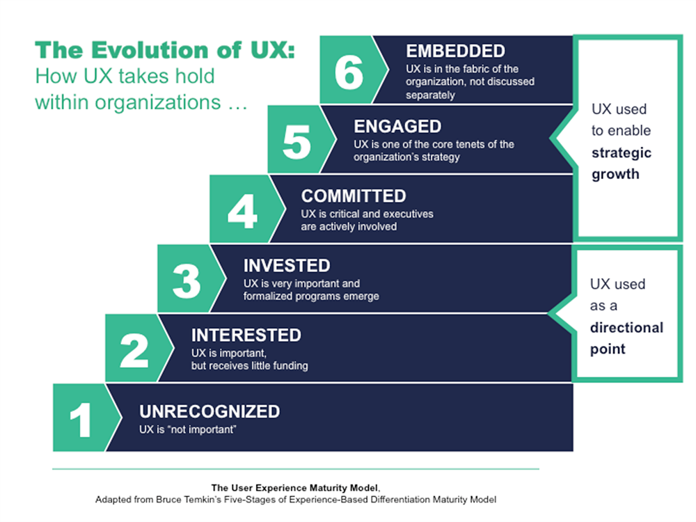 """A diagram showing different levels of user experience maturity within organizations, going from level 1 (""""unrecognized"""") to level 6 (""""embedded"""")."""